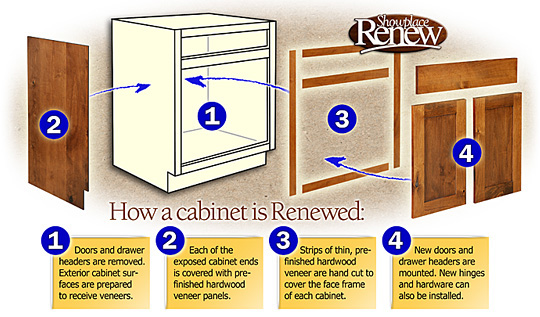 Replace or reface flagstaff design center for Cabinet door refacing cost